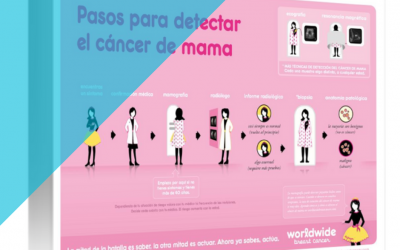 Pasos para detectar el cancer de mama